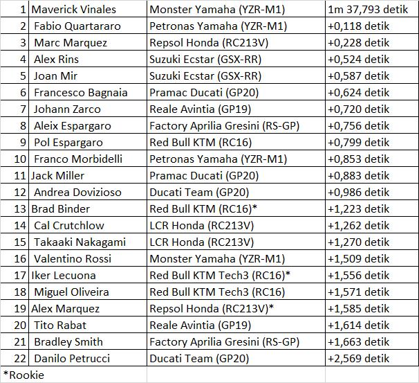 Vinales dan Quartararo ungguli Marquez di tes resmi MotoGP di Jerez