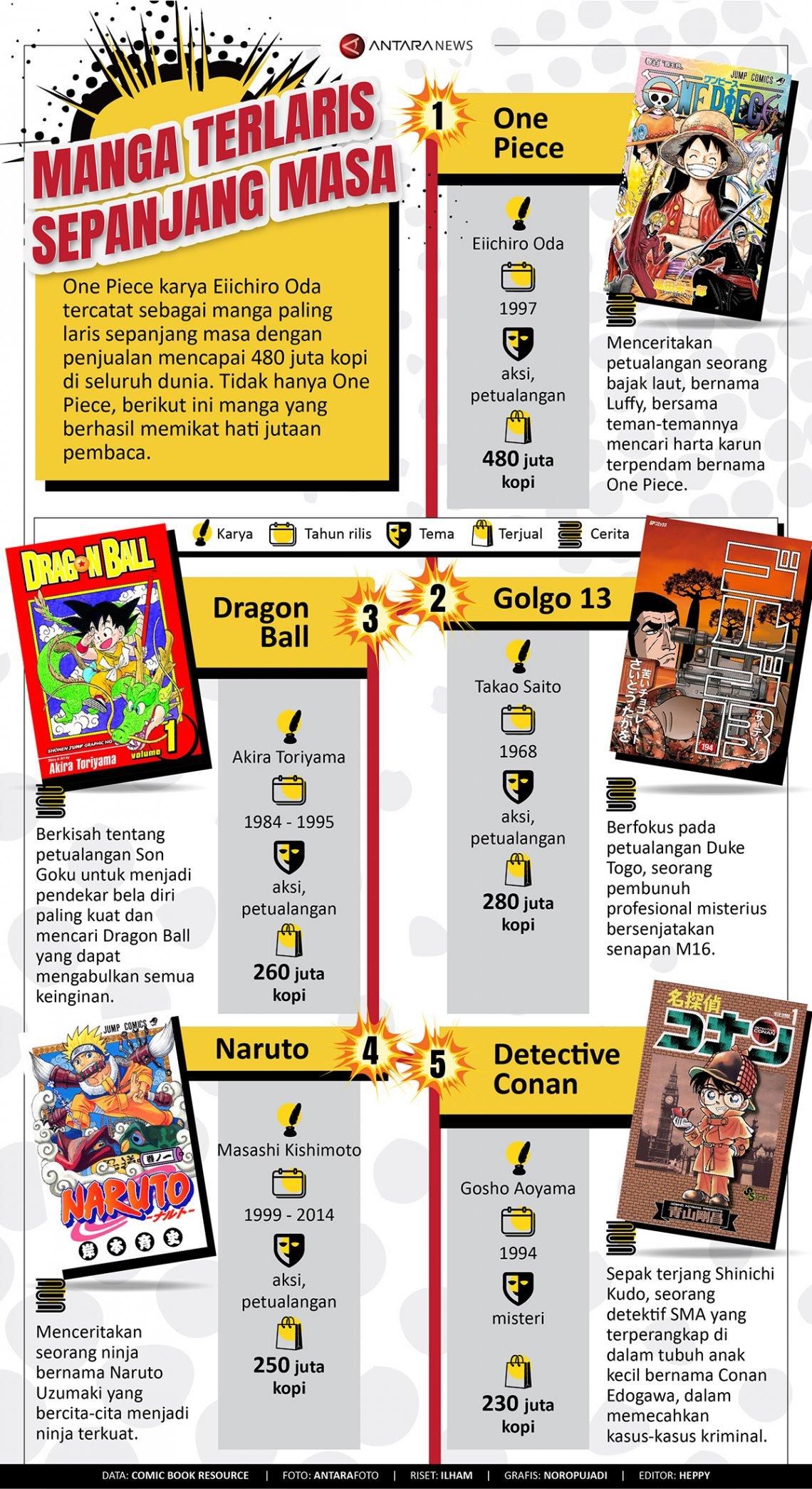 Manga terlaris sepanjang masa